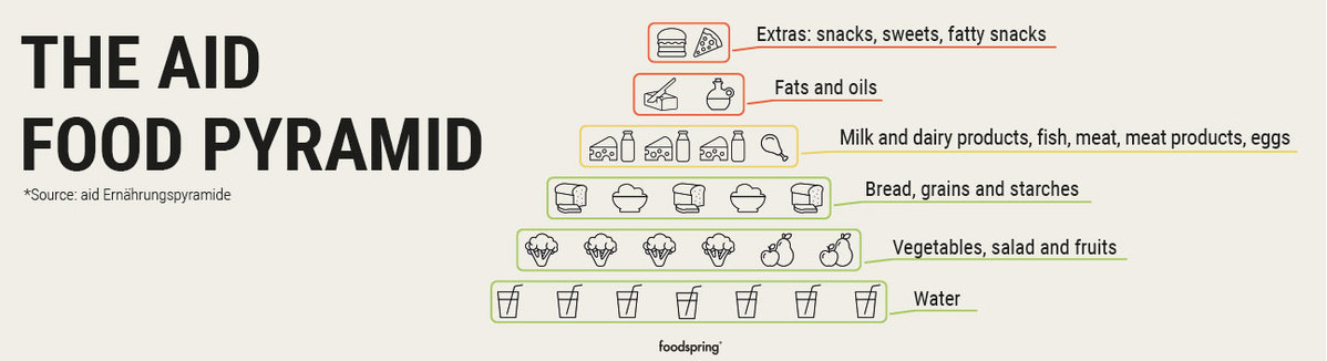 A graphic of the AID food pyramid