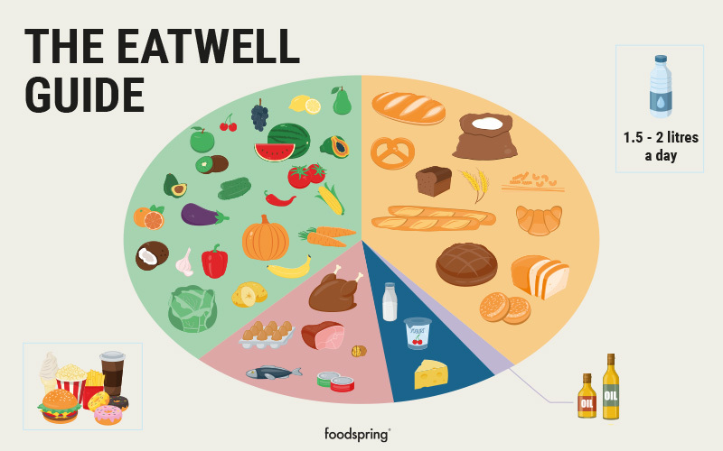 """An image of the Eatwell plate food guide. A large part of the plate is made of fruit/vegetables, another large part of starches, a smaller proportion of eggs, fish, and meat, an even smaller portion of dairy prodicts, and a small sliver is connected to oils and fats. In a box outside the plate is a graphic of fast food, sweets, and other snacks. A bottle of water is in another box outside the plate is a picture of a bottle of water with the caption """"1.5-2 litres a day."""""""
